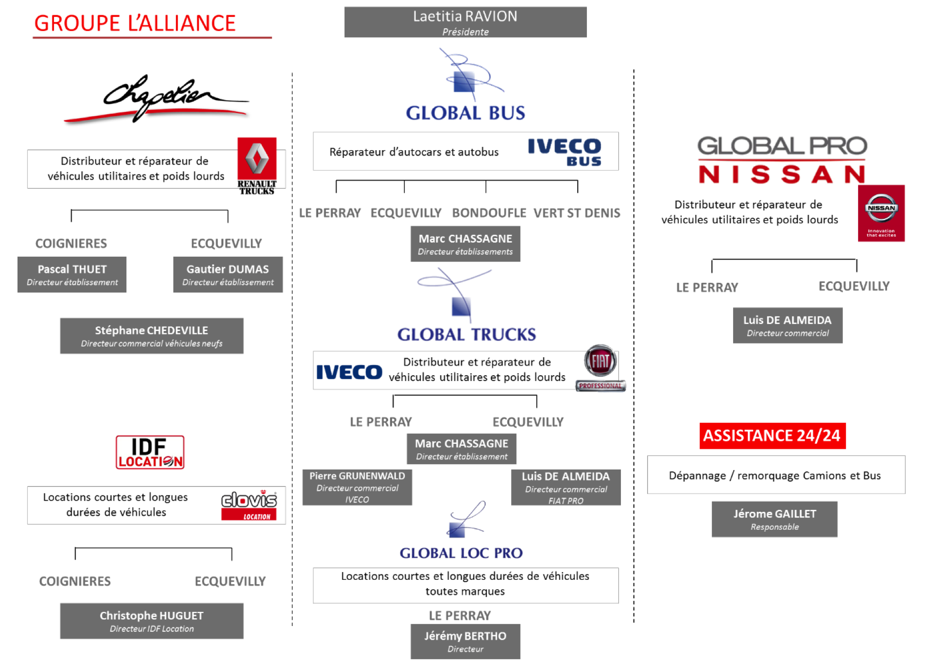 Groupe Alliance IDF location Nissan Chapelier Renault Trucks IVECO FIAT RT ASSISTANCE